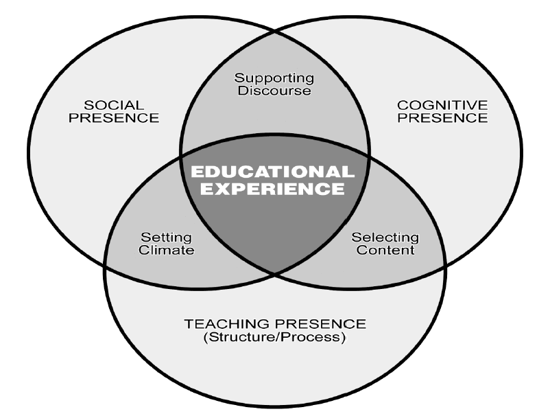 Community Of Inquiry Model Online Learning Insights