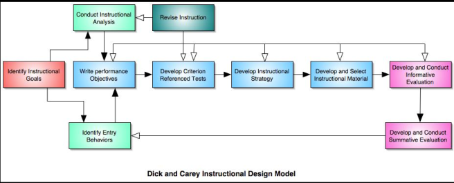 Dick, Carey and Carey Instructional Design Model