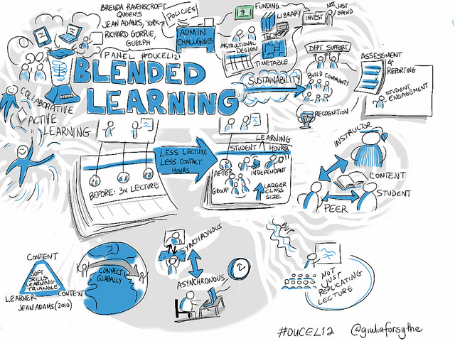 Is Blended Learning the Best of Both Worlds? | Online Learning ...