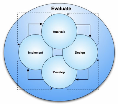 analyze curriculum foundations A mathematics or science curriculum for advanced study that promotes learning  with  testing and analyzing explanations, communicating the explanations,  and  in addition, teachers should expect to receive a strong foundation of.