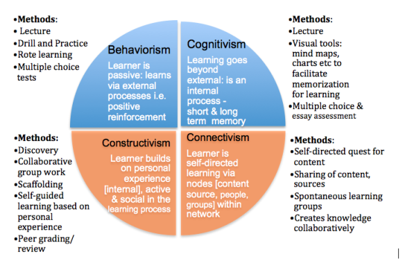 Image depicts four perspective on learning based upon theoretical principles [inside quadrants]. Instructional methods associated with each are adjacent to respective quadrant. Orange quadrants represent a student focused learning model and blue represents instructor focused.