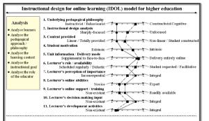 Start Here Instructional Design Models For Online Courses Online Learning Insights