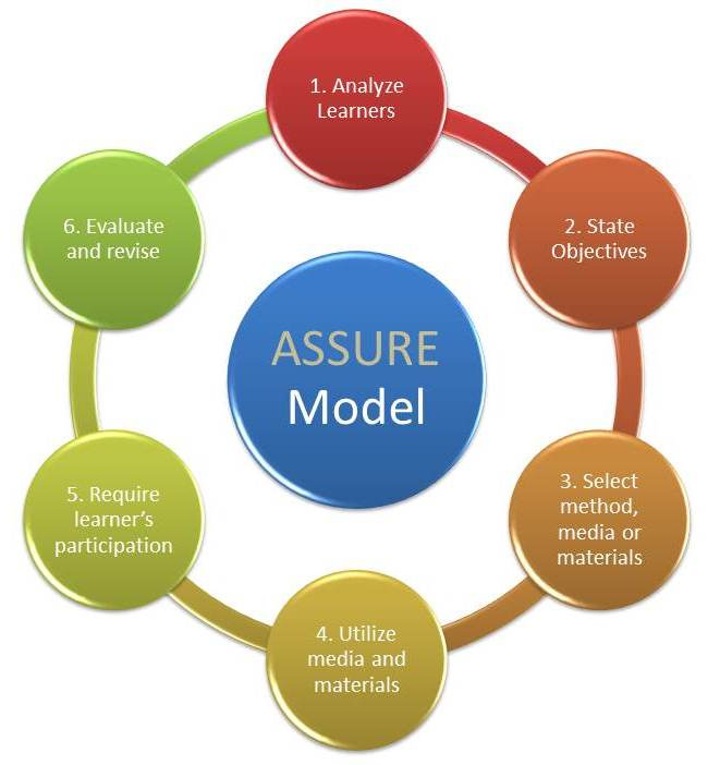 Review of Instructional Design Models Applied to K-12 Learning ...