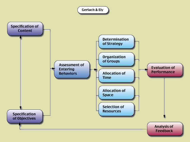 instructional design models in education