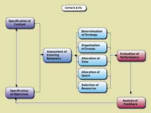 Gerlach and Ely Instructional Design Model