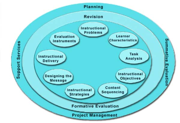 Review of Instructional Design Models Applied to K 12