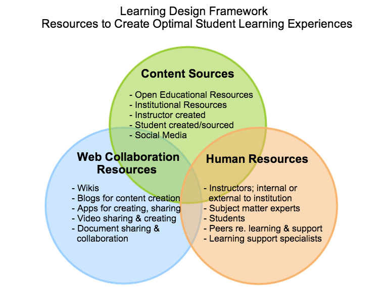 How to Create Optimal Learning Experiences with a Learning Design ...