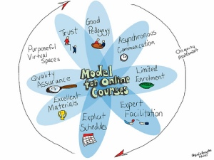 Model_online_courses