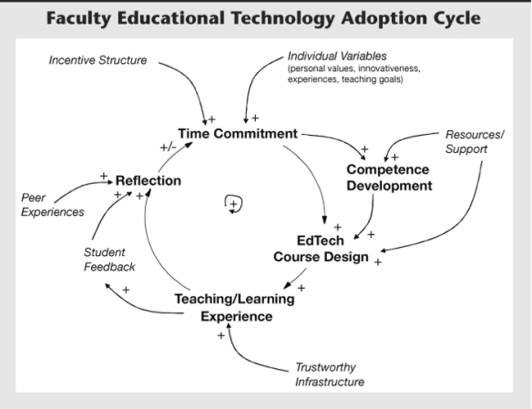 Screen shot of Faculty Adoption of Educational Technology