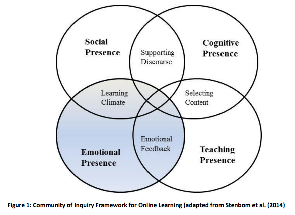 Social Presence Online Learning Insights
