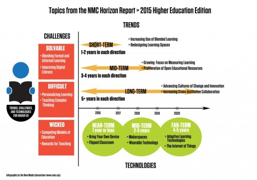 NMC-2015-topics-graphic-1024x716