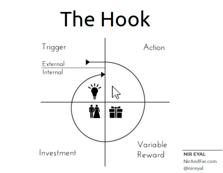 "Can ""Hooked: How to Build Habit-Forming Products"" Help Make Learning"